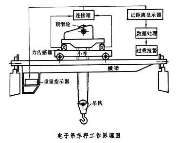 典型电子吊车秤的工作原理