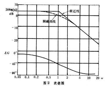 极坐标图的优点是,频率响应曲线上能显示出频率