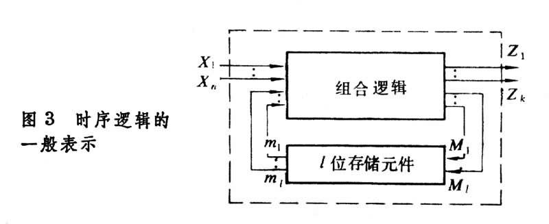 二进制计数器,移位寄存器和各类触发器都是时序电路