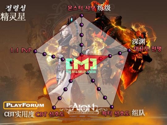 在永恒之塔中,能召唤以4个元素作为召唤精灵的原型