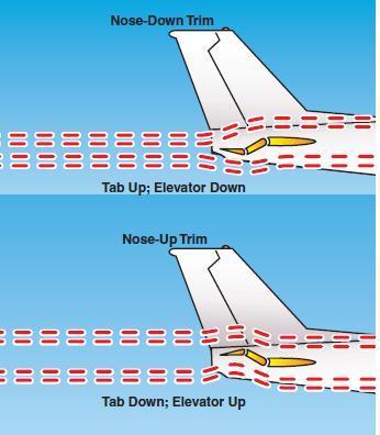 反之,如果驾驶员操纵升降舵向下偏转,飞机就会在气动力矩的作用下低头