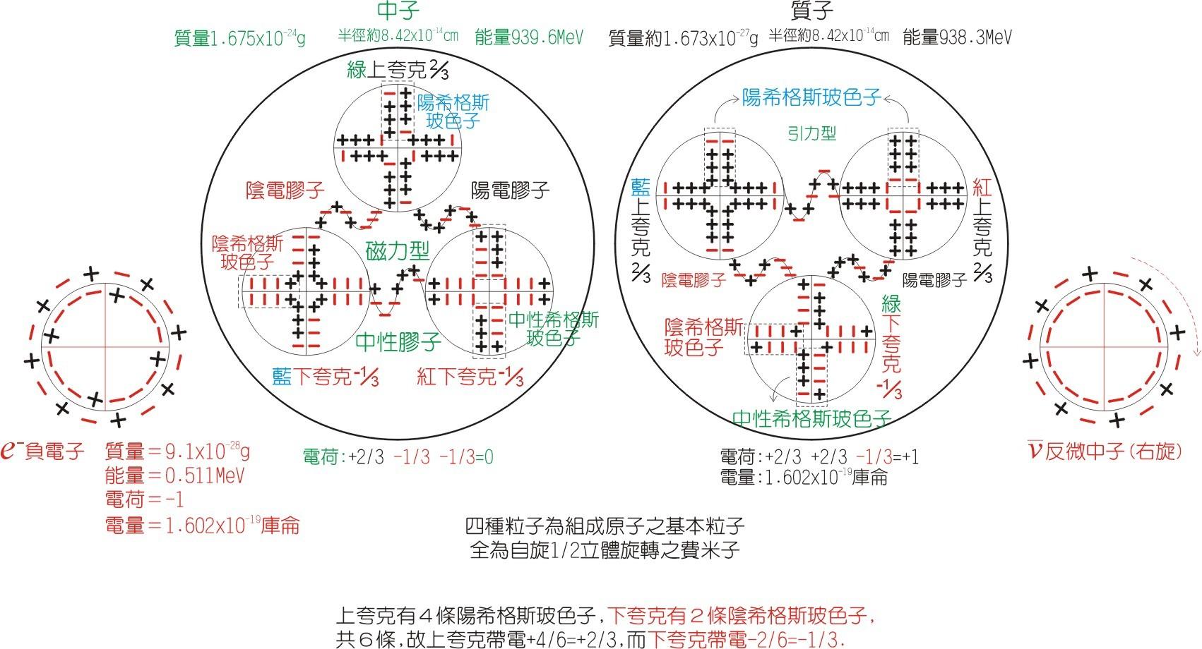 原子内部粒子-模型图
