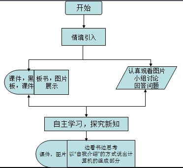 电脑组成结构图