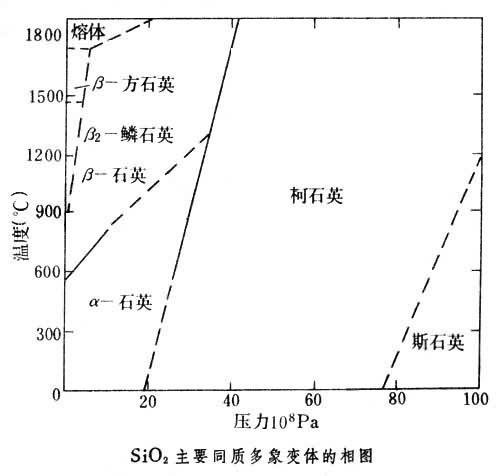效应和固有振动频率随温度变化的特性构成热敏振荡器