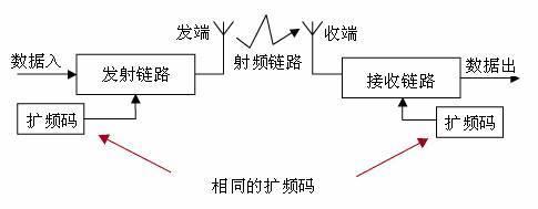 香农三大定理的理解