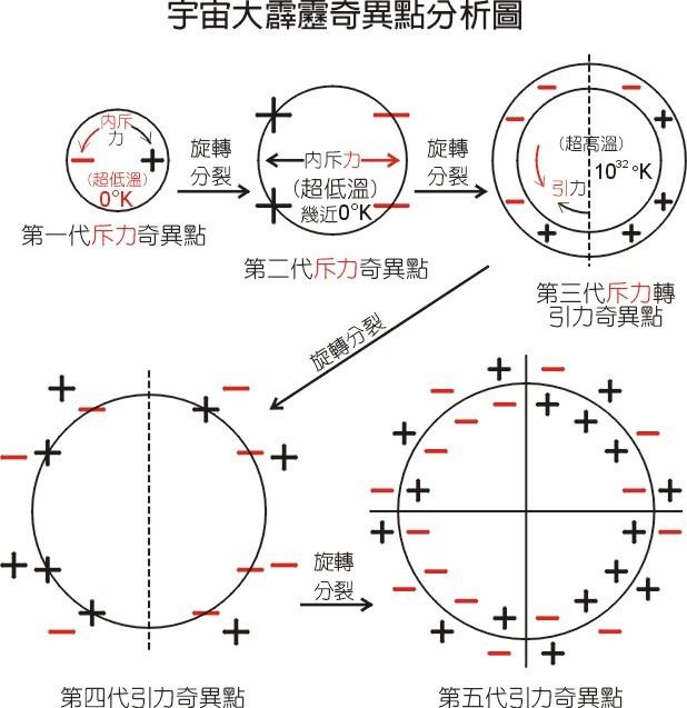 奇点-结构图