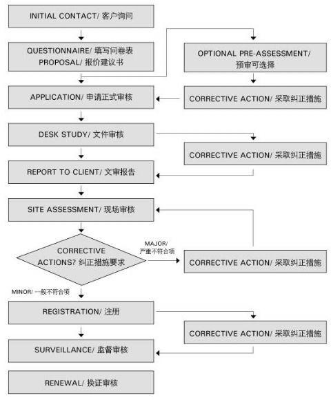 haccp质量体系_360百科