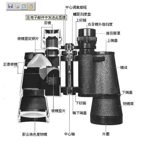 正规双筒望远镜的典型结构