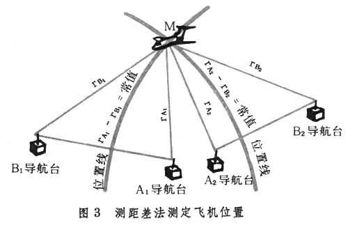 无线电导航测距差系统在飞机上安装一台接收机,地面设置2~4个