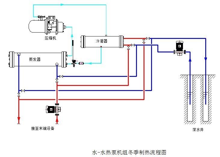 用图解说明中央空调机组制热原理: 水系统工作原理   水冷中央空调