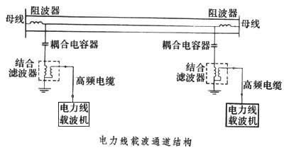 电力线载波通信_360百科