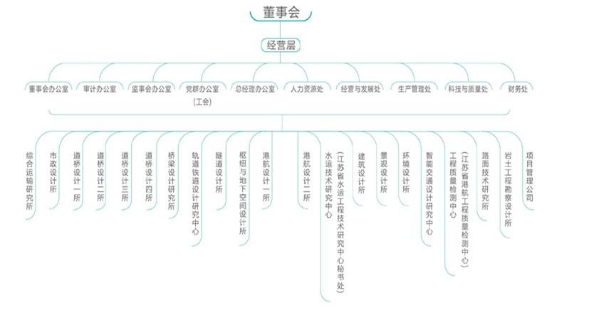 江苏省交通规划设计院