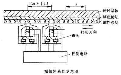 磁栅式传感器_360百科