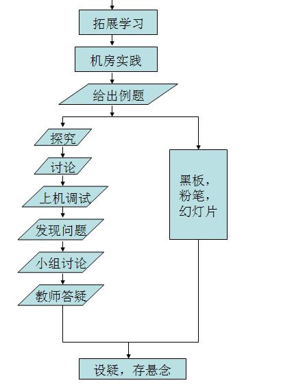 流程图中循环和选择结构