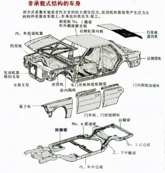 用非承载车身结构