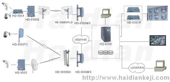 采用无线视频监控系统,通过计算机屏幕实时监管分布在全市各地的多个