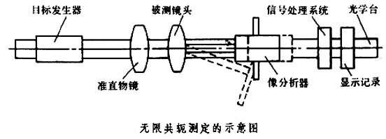 传递函数仪_360百科