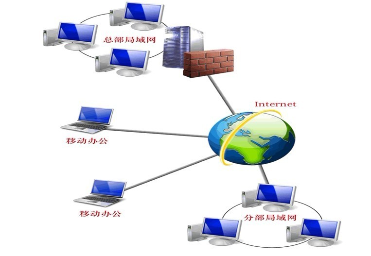 adsl接入互联网