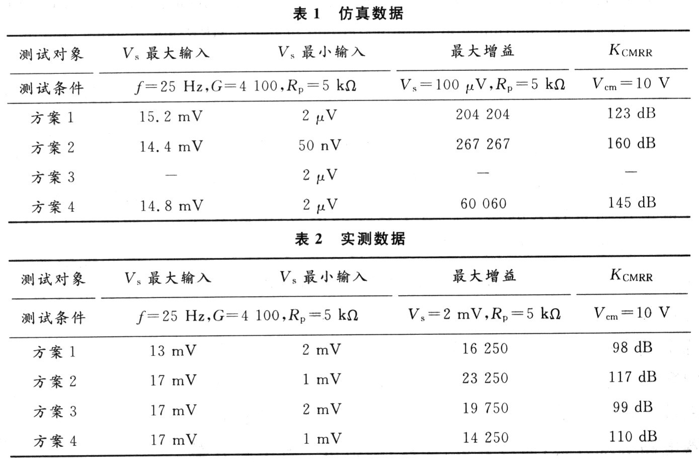 op07,lm324和ad620为核心组成的仪表放大器电路