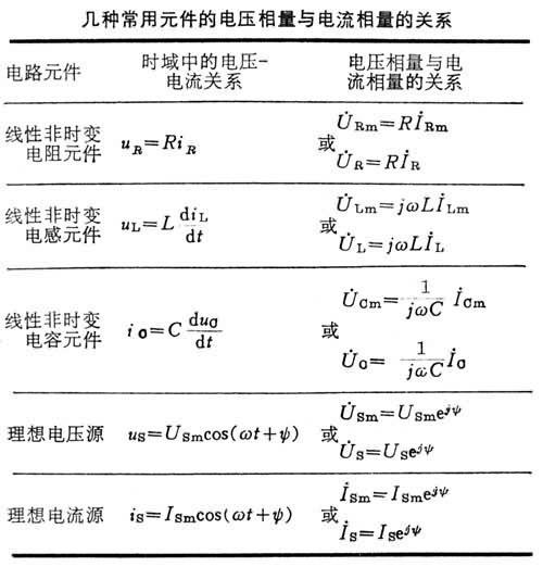 相量法 - 复数阻抗与复数导纳 正弦交流电路中一个不含独立电源
