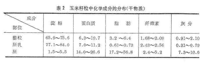 玉米籽粒的化学成分随品种,栽培条件而异(表2).