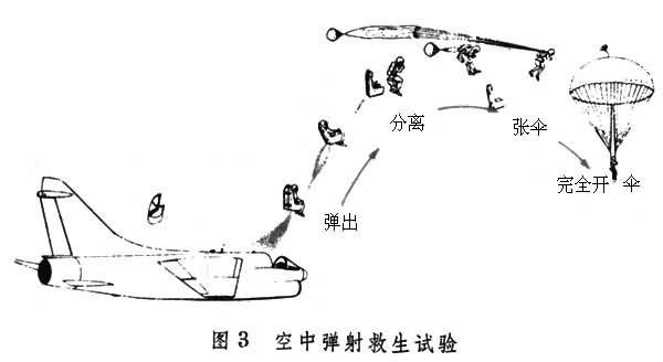 可靠性,运动轨迹和对飞行员的影响,主要在地面火箭滑车,地面静止飞机