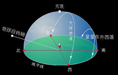 地球运动的意义结构图
