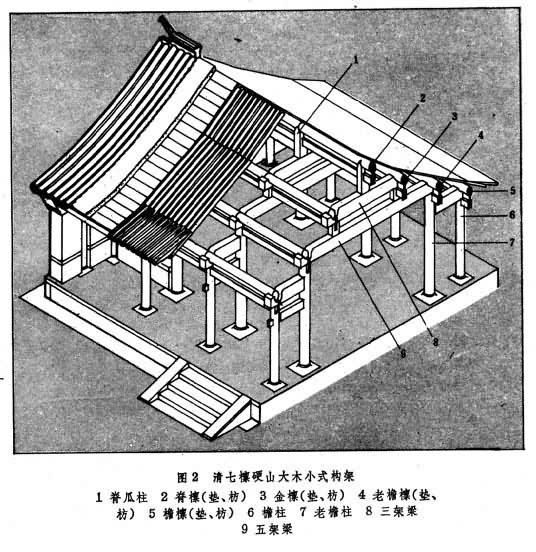 抬梁式构架所形成的结构体系