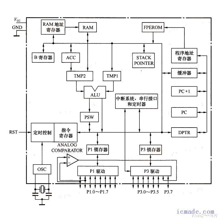 单片机基本资源扩展设计:包括存储器扩展设计
