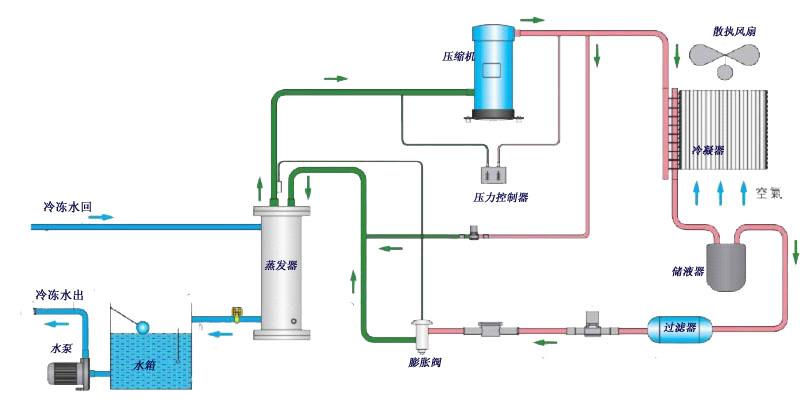 图1-风冷式冷水机组原理流程图
