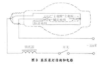 启动器由放电灯结构中的辅助电极和限流电阻等组成