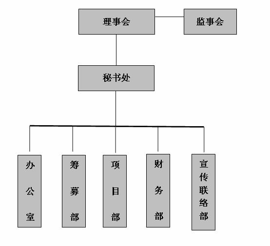 编辑本段组织机构设置