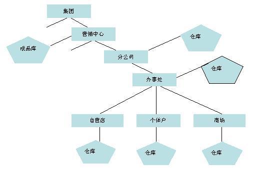 渠道结构系统化