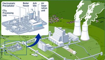 排放二氧化碳