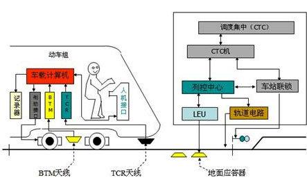 tdcs是铁路调度指挥信息管理系统
