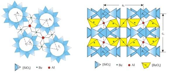 基本结构由[sio4]四面体组成的六方环⊥c轴平行排列