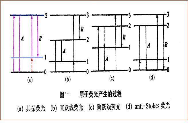 原子荧光光谱分析法